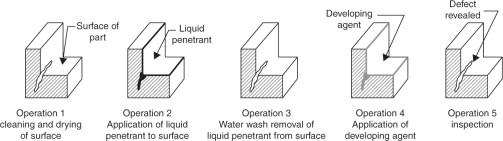 Dye Penetrant Inspection Diagram
